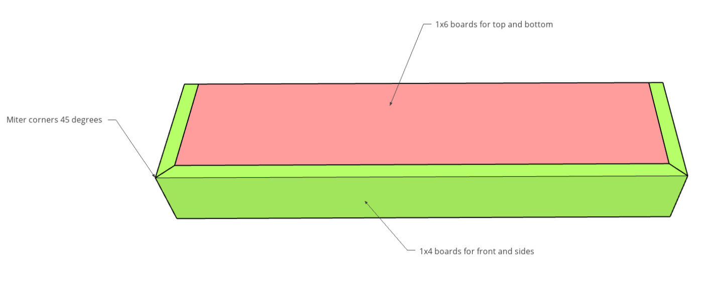 Diagram showing 1x4 boards wrapped around 1x6 board to build hollow floating shelves