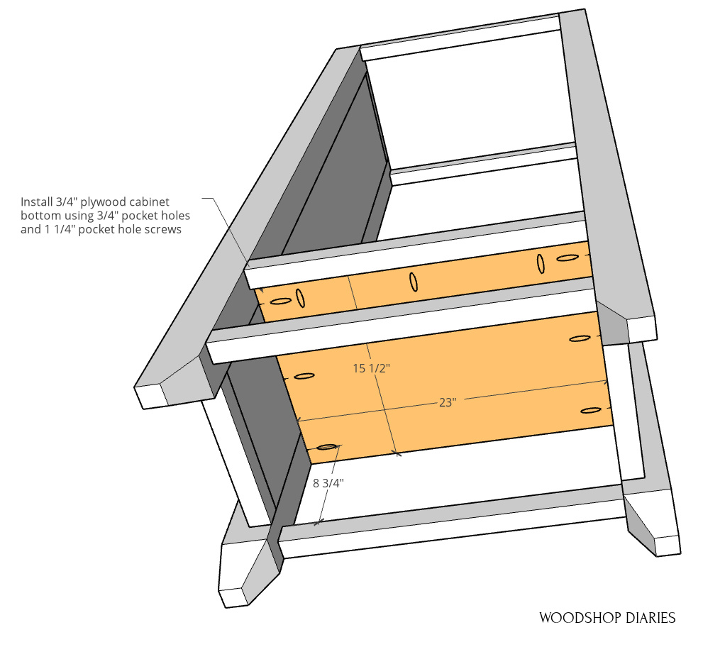 Diagram of plywood bottom panel installed into cabinet frame using pocket holes and screws